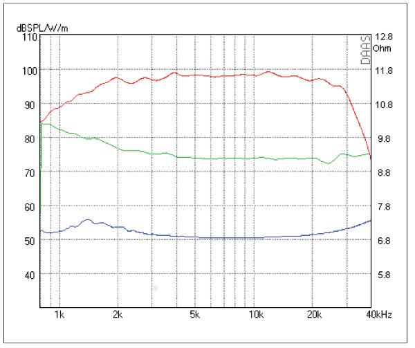 mundorf amt 164um2 3 r air motion transformer kaufen bei. Black Bedroom Furniture Sets. Home Design Ideas